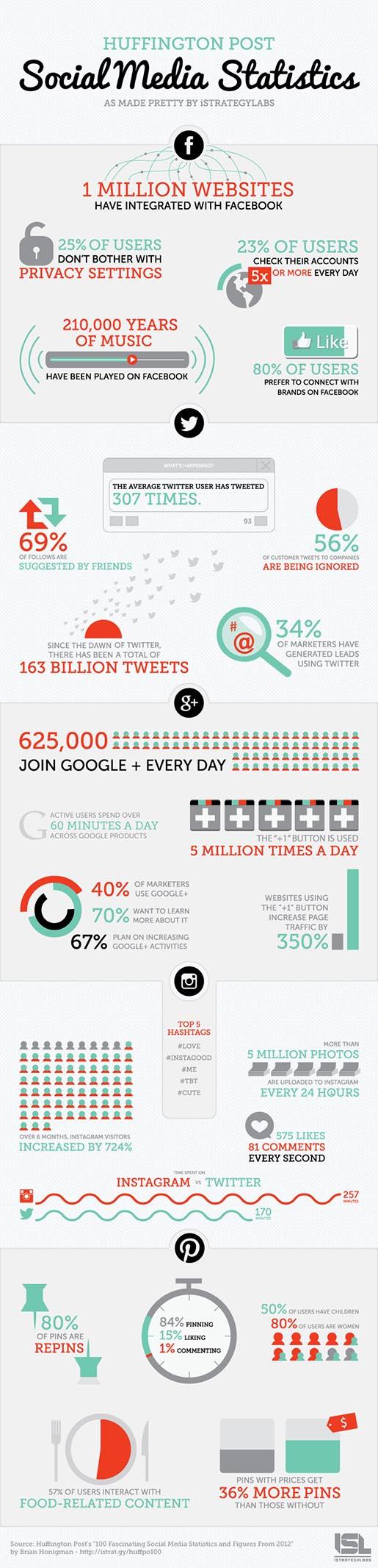 Social Media Estadisticas